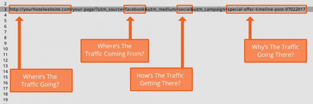 The 4 parts of a URL with UTM Parameters