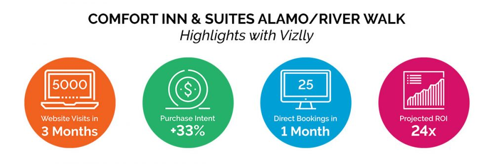 vizlly + seo drives bookings for the comfort suites