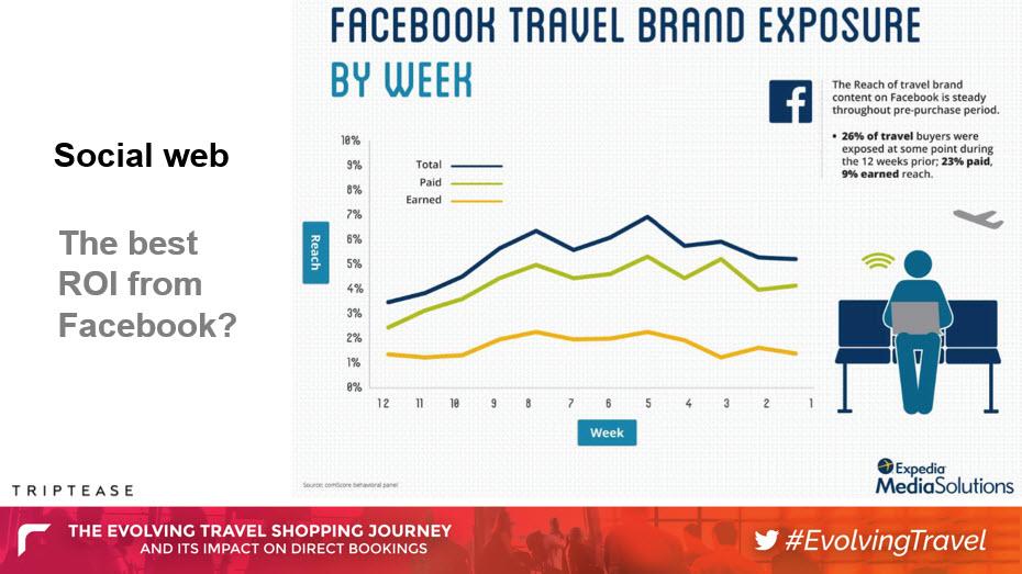 Facebook ROI Targeting Travel Shoppers