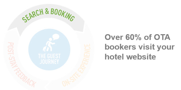 OTA Bookers visit your hotel website