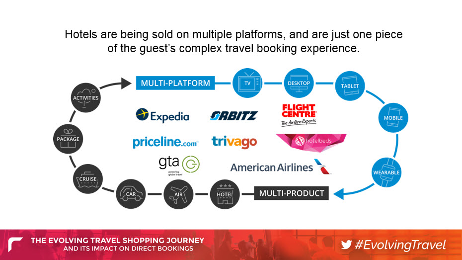 Where Travel Shoppers Book Hotels