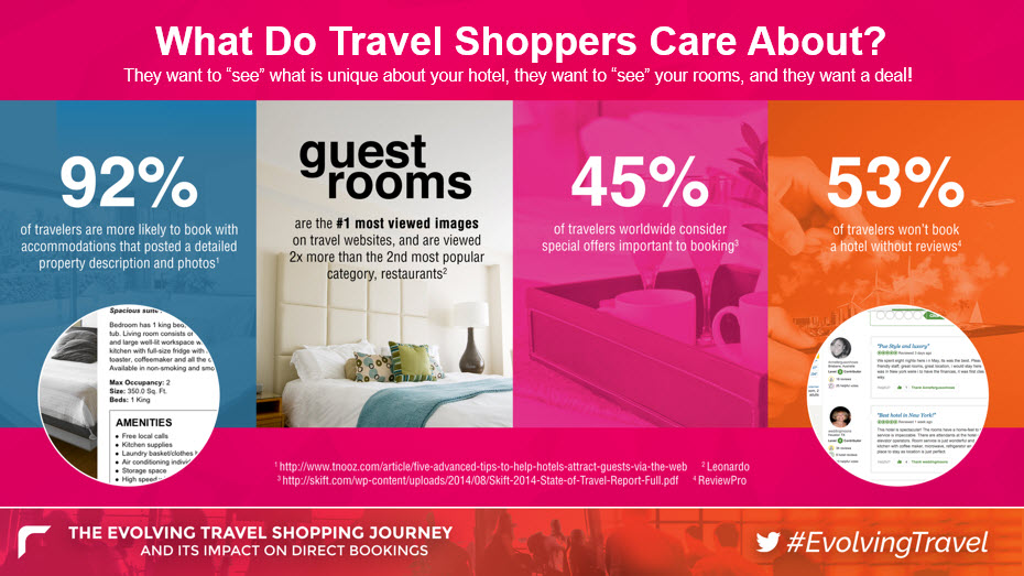 Statistics On Travel Shoppers