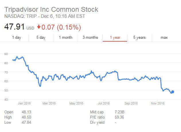Major Changes: TripAdvisor Stock Price has Fallen Dramatically in 2016