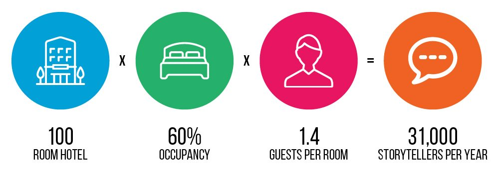You have thousands of guests to produce user generated content