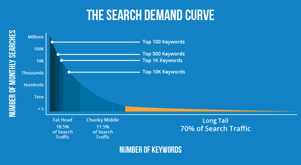 Search demand curve for long tail keywords