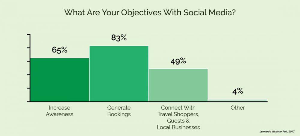 Webinar Attendees Social Media Objectives