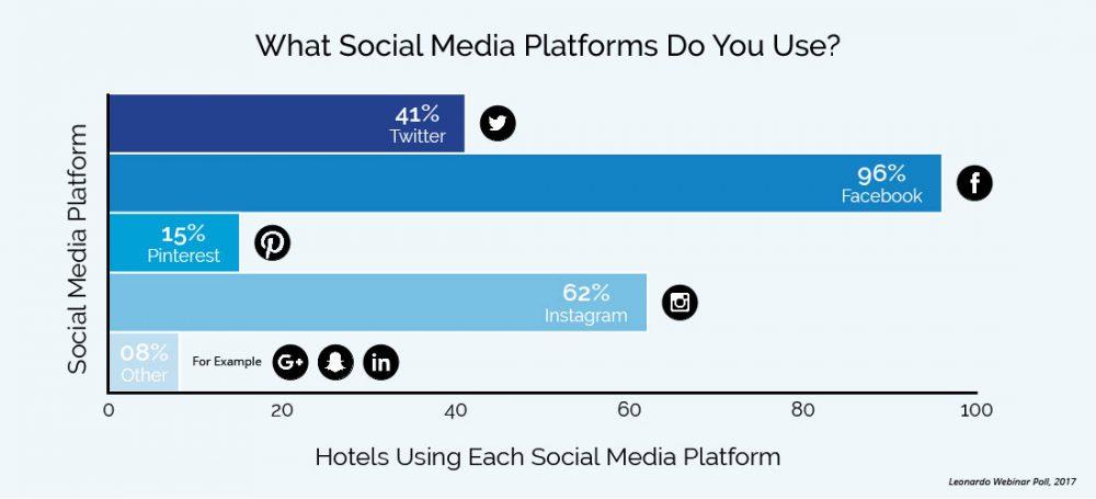 Percentage of Webinar Attendees Using Each Social Media Platform