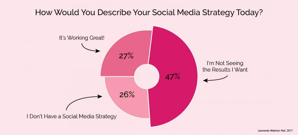 Webinar Atendees Current Social Media Strategy